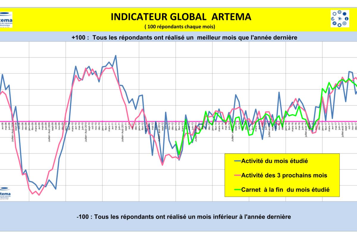 L'indicateur Global Artema (mécatronique) d'octobre 2018 montre une timide hausse