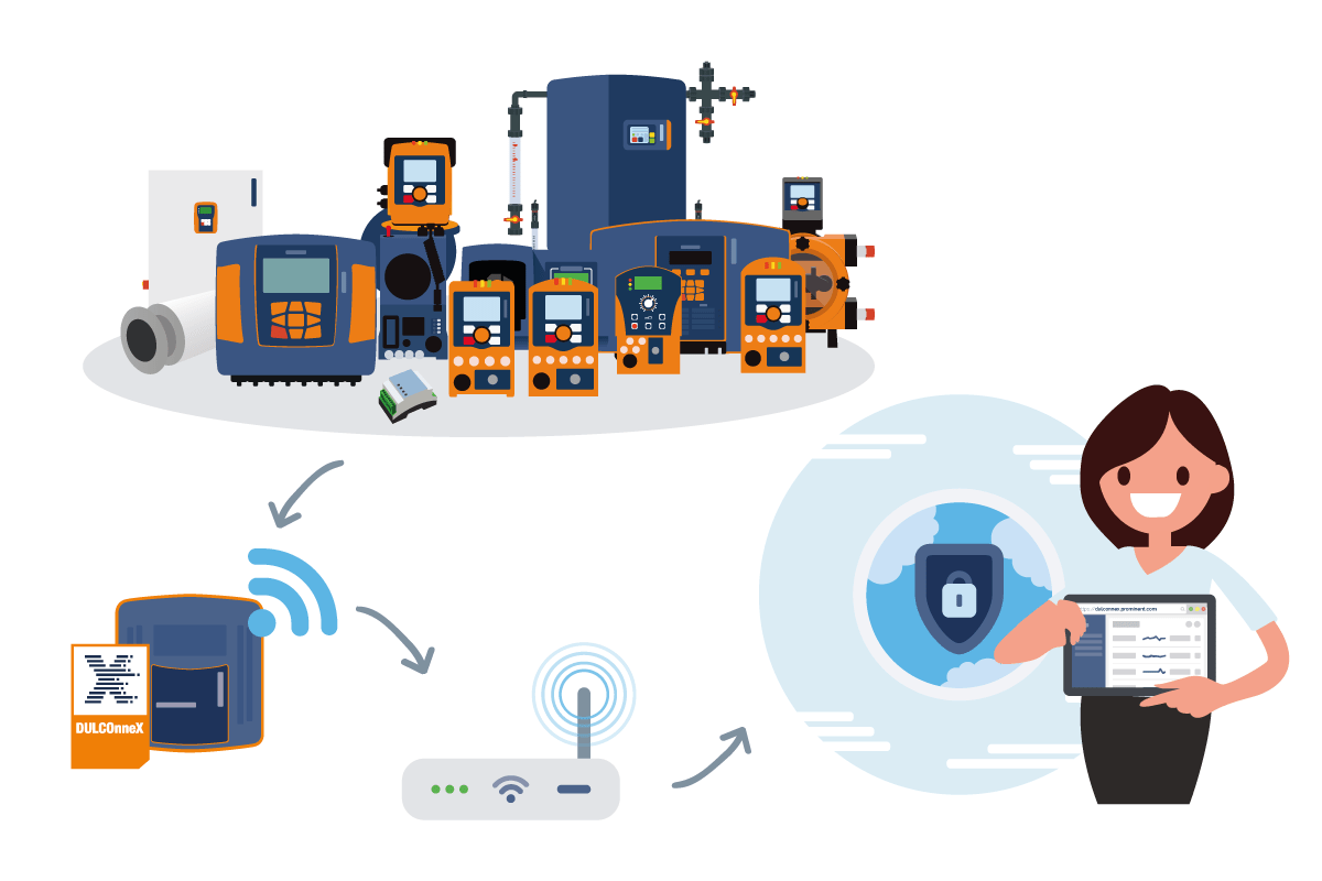 IoT et solution «plateforme + passerelle» pour gérer la désinfection de l'eau à distance