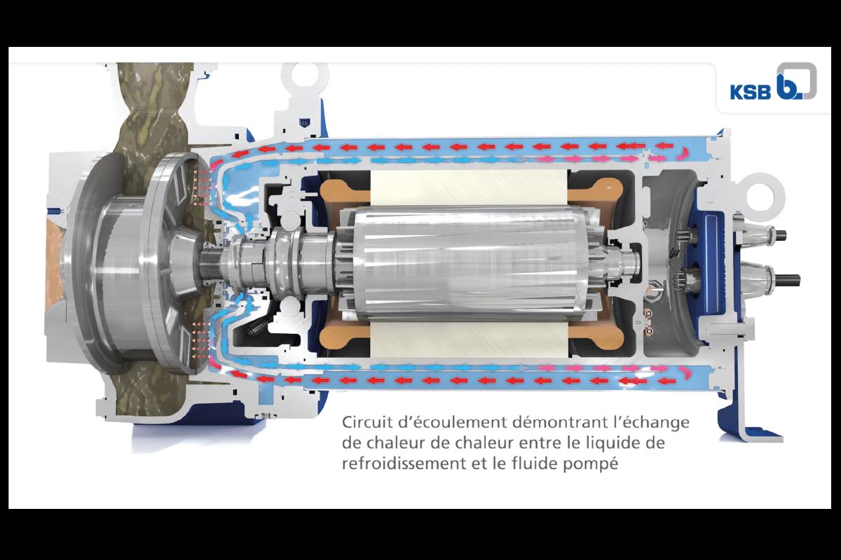Pompes submersibles à eaux usées, fosse sèche, Atex et températures élevées!